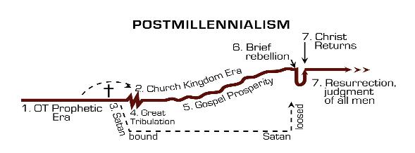 Chart postmillennialism