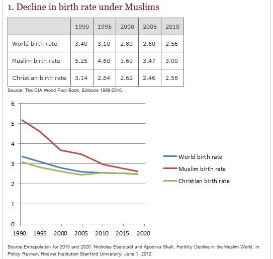 Islam Dying chart